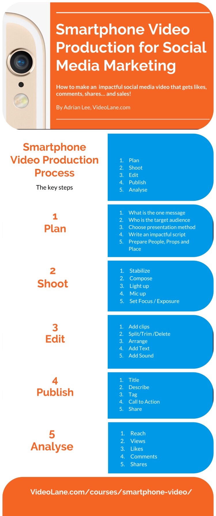 Smartphone Video Production Process