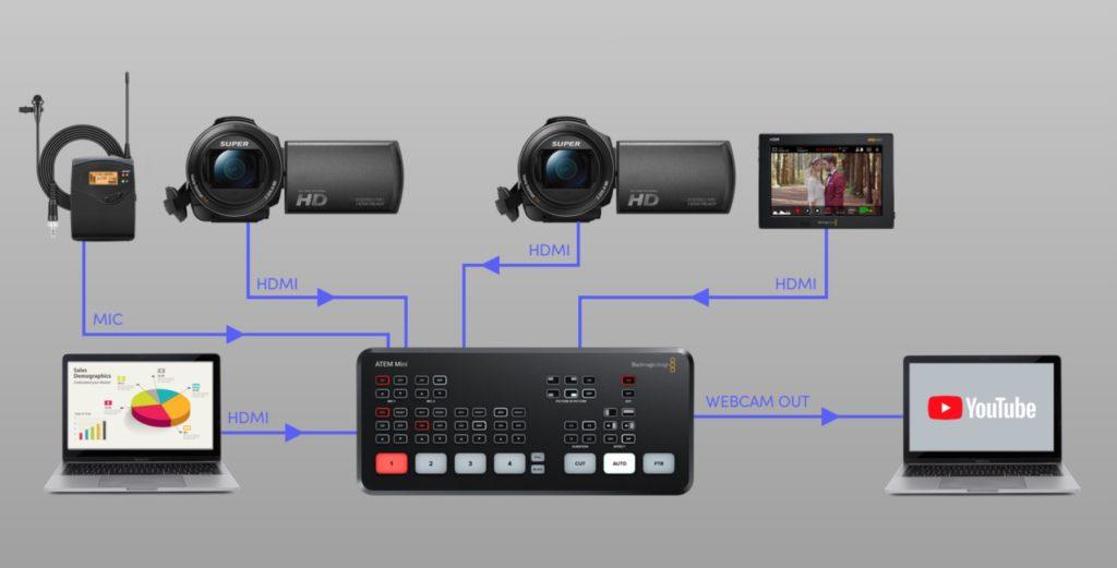 Blackmagic Design Atem Mini For Multi Camera Live Streaming Videolane Com